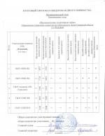 Итоговый протокол Президентских игр муниципального этапа